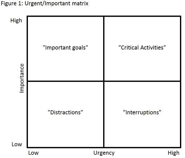 urgent-important-matrix-adhd
