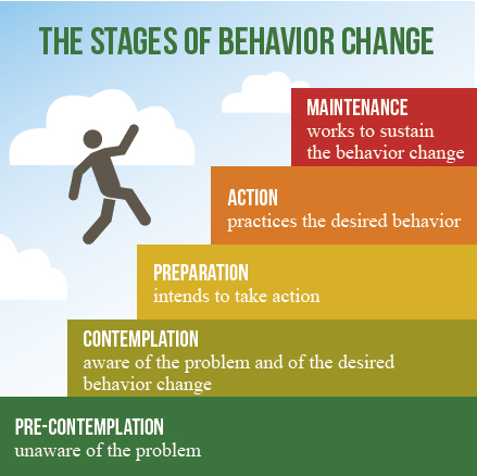 ADHD and Stages of Change Model