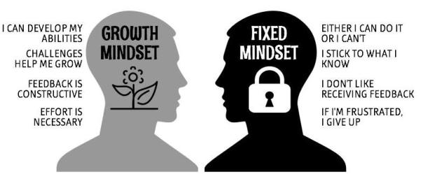 adhd and a growth mindset