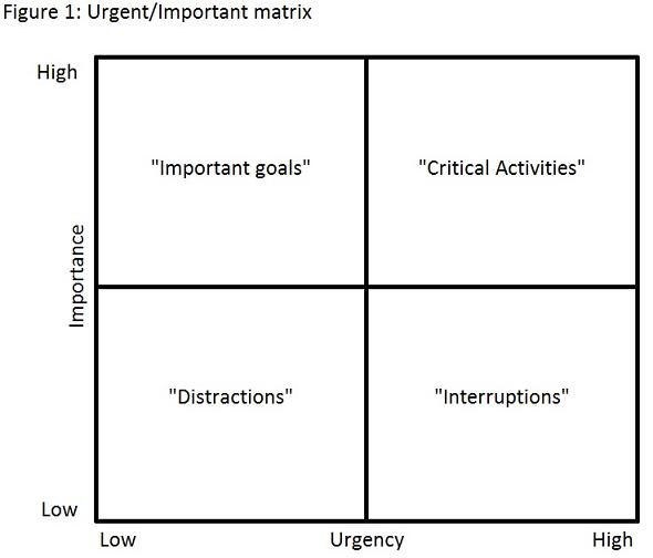 Adhd and using the urgent important matrix for Time management grid template