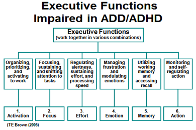executive function impairments associated with ADD/ADHD